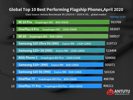 Най-бързите Android смартфони за април според AnTuTu